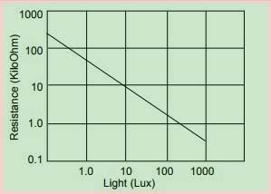 график сопротивления LDR в зависимости от света