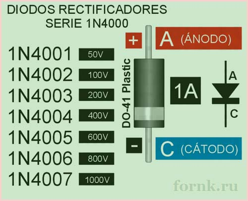 Серия 1N4000 на 1 ампера