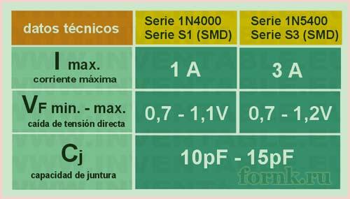 diody-1n4000-i-1n5400-serii-xarakteristiki-5