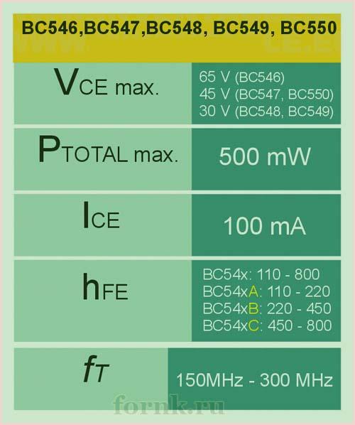 Характеристики BC548
