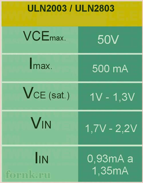 Характеристики ULN2003