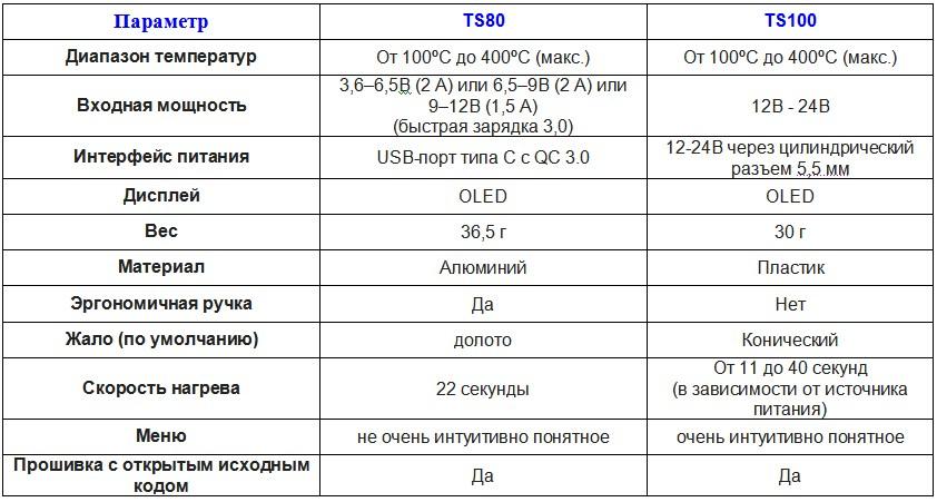 Паяльник TS80 против TS100