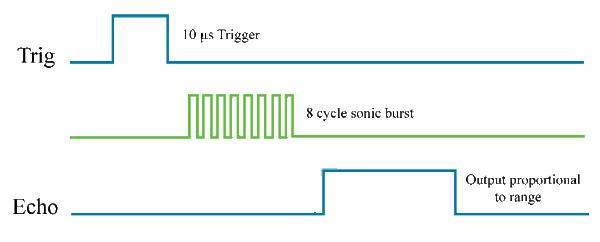 Диаграмма работы HC-SR04